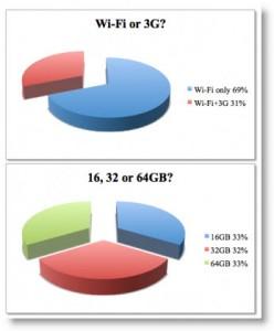 Kagediagrammer over fordelingen på iPad 3G og wi-fi-modellen og modellerne med 16, 32 og 64 GB