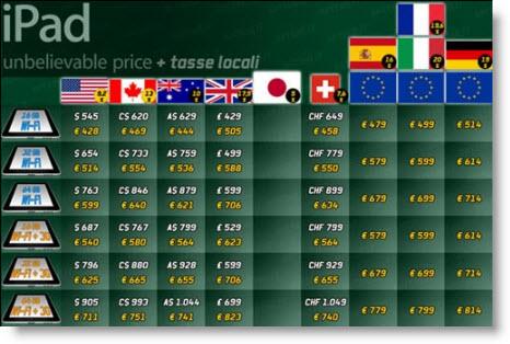 Priser for iPad for en lang række forskellige lande